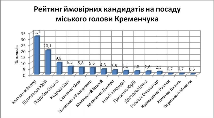 Хто буде мером Кременчука: Віктор Калашник, Юрій Шаповалов або Оксана Піддубна? (фото) - фото 1