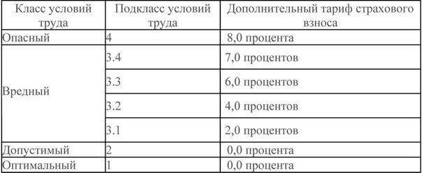 О дополнительных тарифах страховых взносов  в Пенсионный фонд Российской Федерации в 2015 году (фото) - фото 2