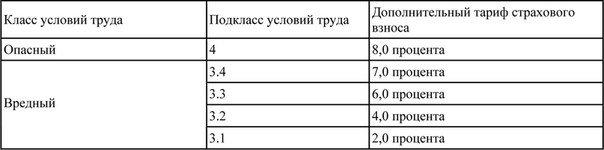 О дополнительных тарифах страховых взносов  в Пенсионный фонд Российской Федерации в 2015 году (фото) - фото 1