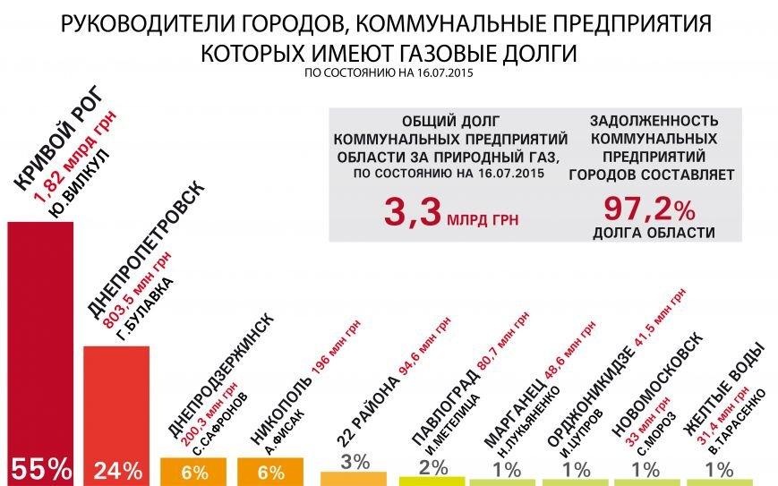 Мэры ставят города Днепропетровщины на грань катастрофы, накапливая долги коммунальных предприятий, фото-1