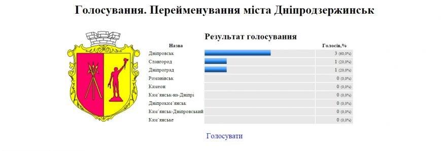В Днепродзержинске началось голосование за переименование города (фото) - фото 1