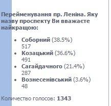 Уже почти полторы тысячи запорожцев проголосовали за новое название центрального проспекта (фото) - фото 1