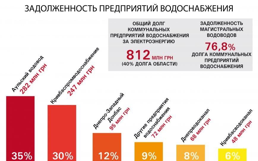 Из-за долгов водоканала в Днепродзержинске могут отключить воду, фото-1