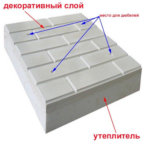 Знакомьтесь «Полифасад» - уникальное решение для утепления жилья (фото) - фото 1