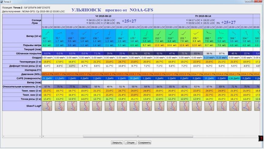 К выходным в Ульяновске испортится погода (фото) - фото 1