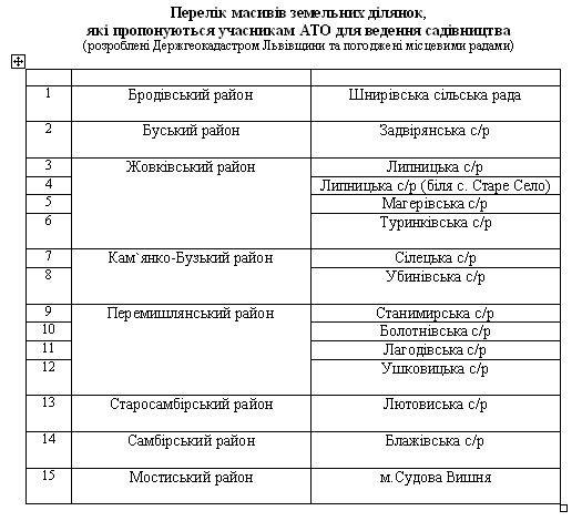 На Львівщині учасники АТО зможуть моніторити наявність земельних ділянок для садівництва у онлайн режимі (фото) - фото 1
