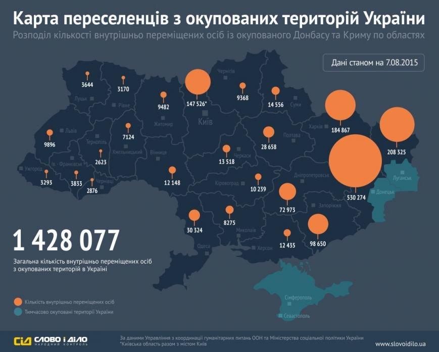 На Полтавщине зарегистрировано более 28,5 тысяч беженцев с Донбасса, фото-1