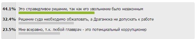 Как показал опрос, конотопчане считают восстановление Драганюка в должности справедливым (фото) - фото 1