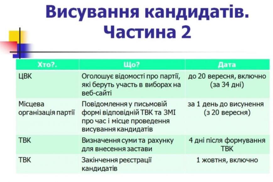 висування кандидатів ч2