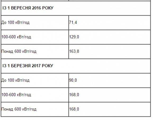 З 1-го вересня в Україні знову зростуть тарифи на світло (ФОТО) (фото) - фото 1