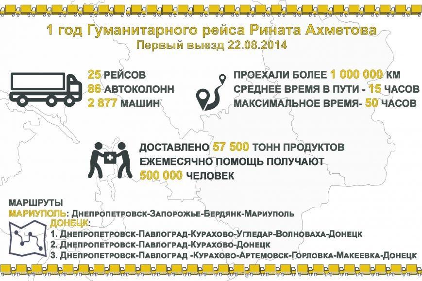 Гуманитарный год: Штаб Ахметова отправил на Донбасс 86 автоколонн с гумпомощью (фото) - фото 1