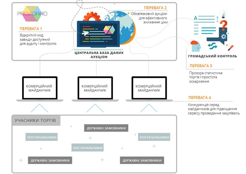 Днепродзержинские чиновники перейдут на систему электронных закупок ProZorro (фото) - фото 1