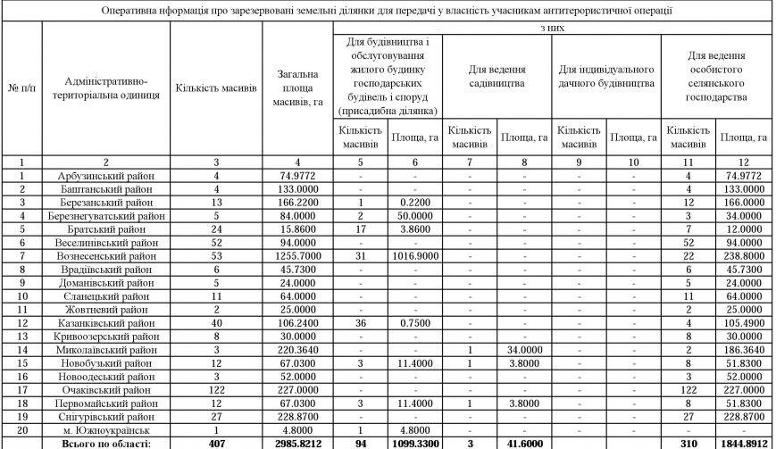Николаевские АТОшники смогут ознакомиться с перечнем свободных земель в онлайн режиме (ФОТО), фото-1
