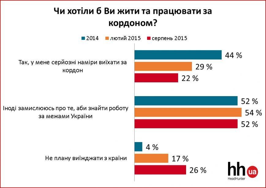 Українські фахівці бажають працювати за кордоном (фото) - фото 1