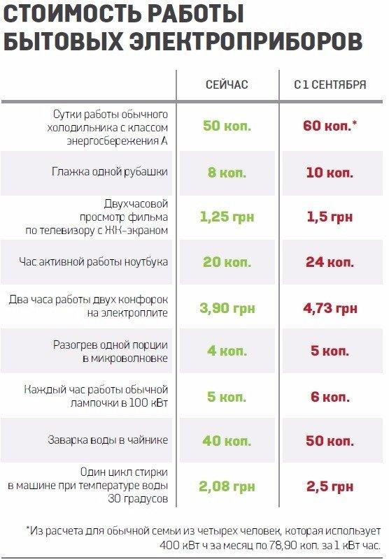 В Украине 1 сентября резко подорожает электроэнергия, фото-1