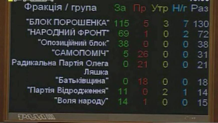 Верховная Рада со скандалом приняла изменения в Конституцию (ВИДЕО+ФОТО), фото-3
