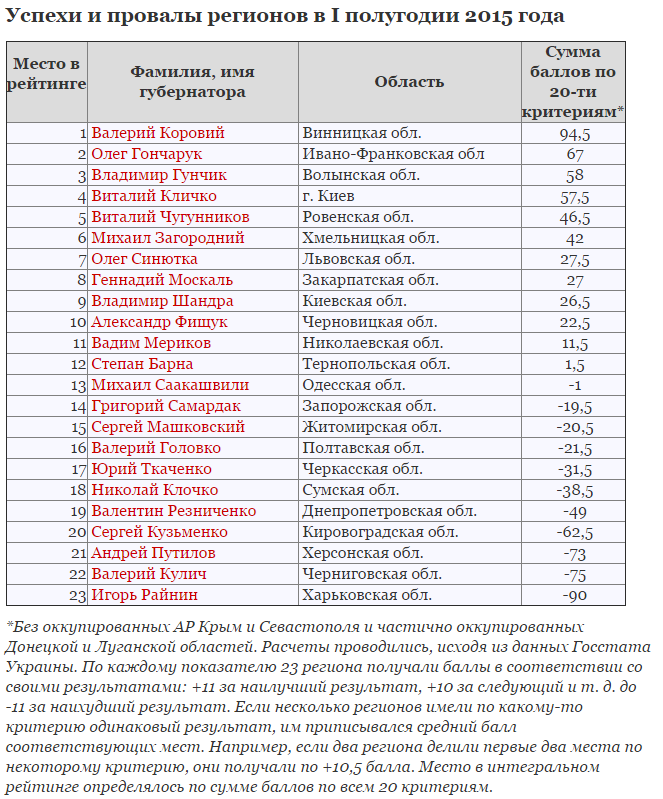 Михайло Загородний залишається у десятці кращих губернаторів України (фото) - фото 1