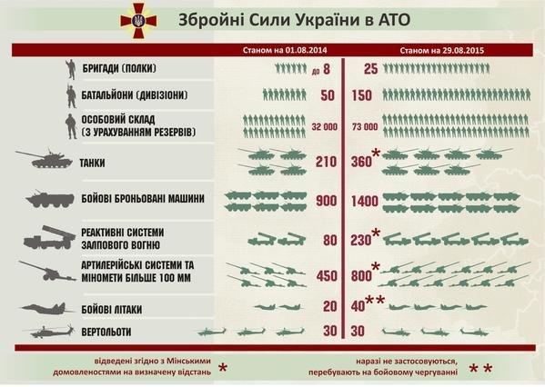 Как за год выросла мощь украинский армии в зоне АТО (ИНФОГРАФИКА) (фото) - фото 1