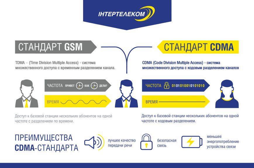 Перевір себе: 5 фактів про перший мобільний зв'язок (ІНФОГРАФІКА), фото-1
