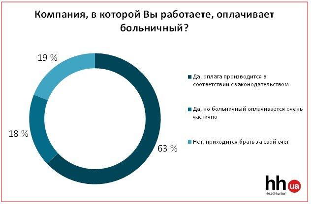 «Болеем за свой счет»: работодатели не пускают на больничный (СТАТИСТИКА), фото-2