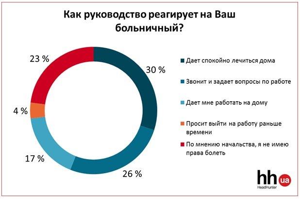 «Болеем за свой счет»: работодатели не пускают на больничный (СТАТИСТИКА), фото-1
