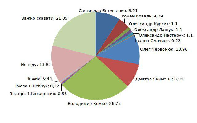 Рейтинги кандидатів на посаду міського голови Рівного (фото) - фото 1