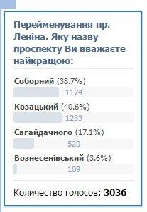 Опрос: 37% читателей 061 считают, что проспект Ленина нужно переименовать в Соборный (фото) - фото 1