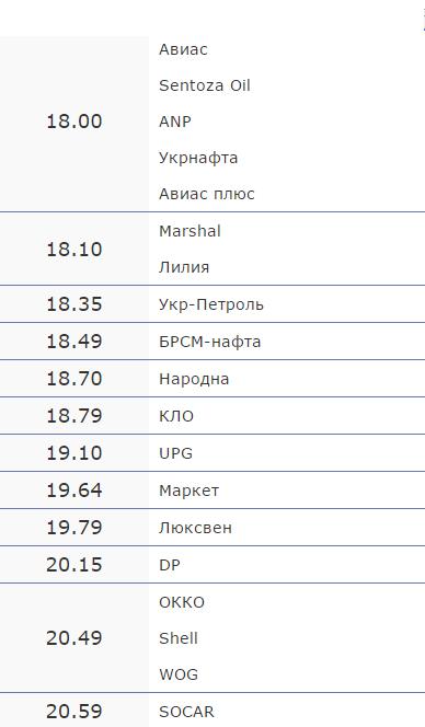 Вартість пального на черкаських АЗС на 6 вересня (фото) - фото 1