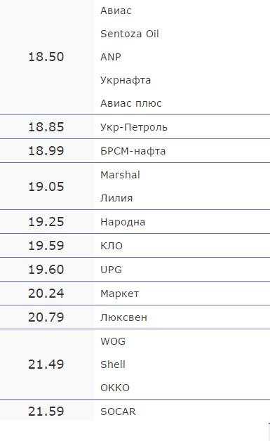 Вартість пального на черкаських АЗС на 6 вересня (фото) - фото 2