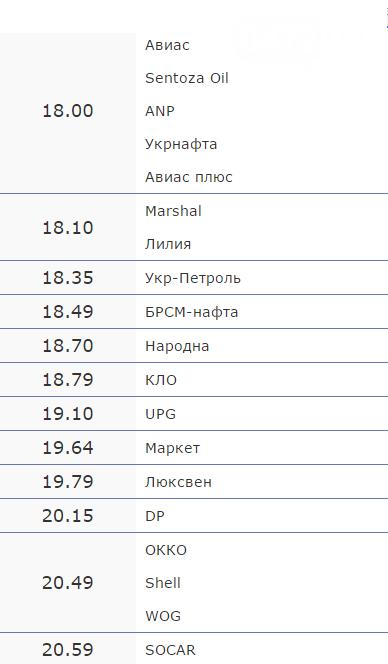 Вартість пального на черкаських АЗС на 7 вересня (фото) - фото 1
