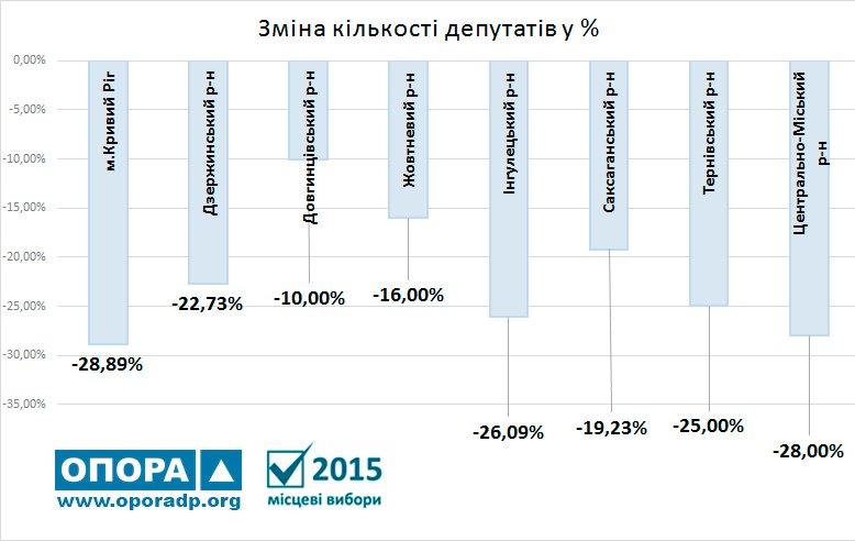 Количество депутатов в местных советах Кривого Рога уменьшится на 96 человек (ИНФОГРАФИКА) (фото) - фото 1