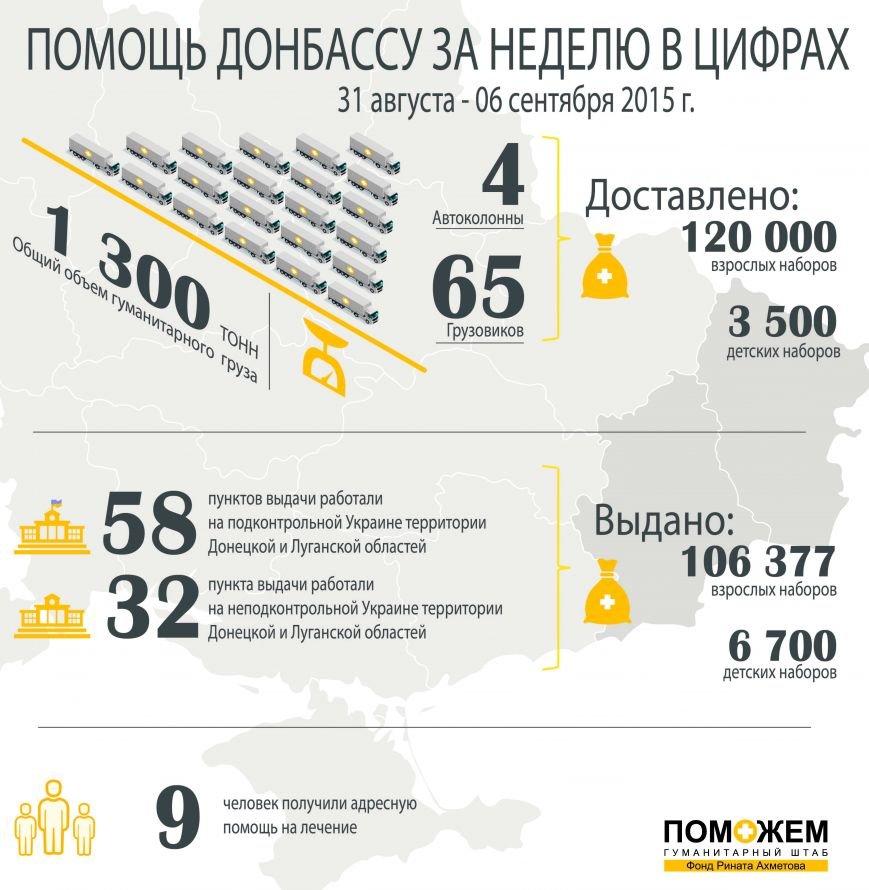 Более 113 тысяч жителей Донбасса получили помощь от Штаба Ахметова на минувшей неделе, фото-1