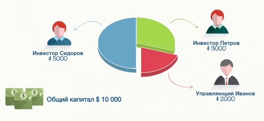 Преимущества работы с ПАММ-счетами на Weltrade, фото-3