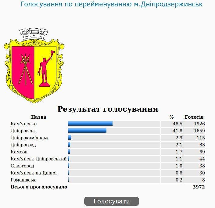 В Днепродзержинске завершается официальное голосование по переименованию города, фото-1