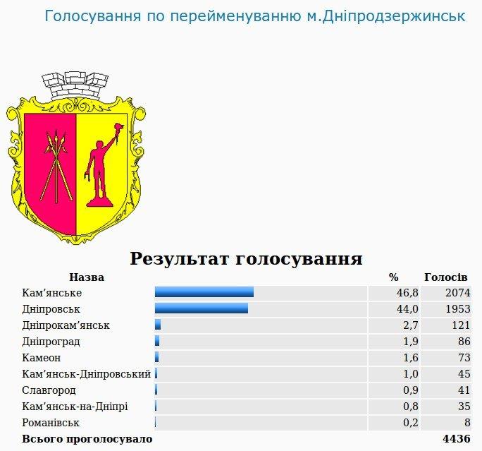 Завершилось официальное голосование по переименованию Днепродзержинска (фото) - фото 1