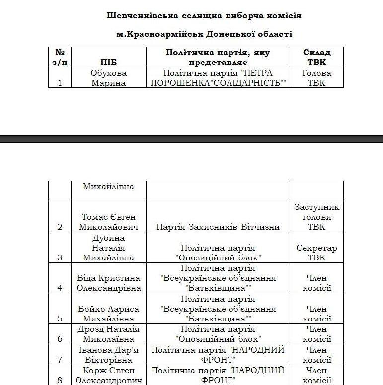 Стал известен состав Родинской городской и Шевченковской поселковой избирательных комиссий (фото) - фото 1