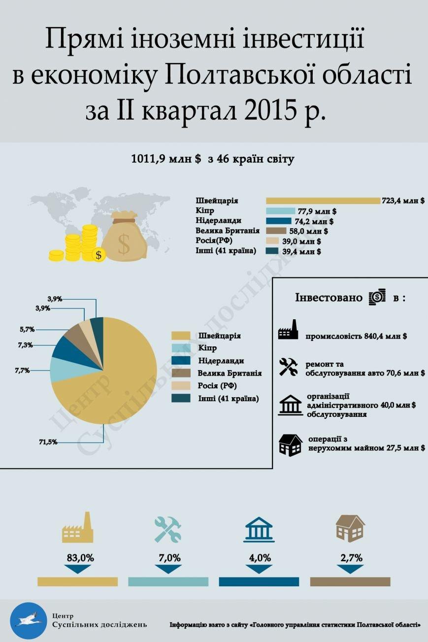 Інфографіка-.-Інвестиції у Полтавську область