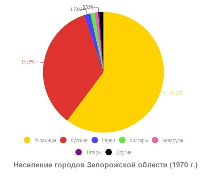 Запорожье интернациональное: кто жил в нашем городе в разные годы (фото) - фото 4