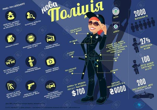 Полтавців закликають вступати до поліції (фото) - фото 1