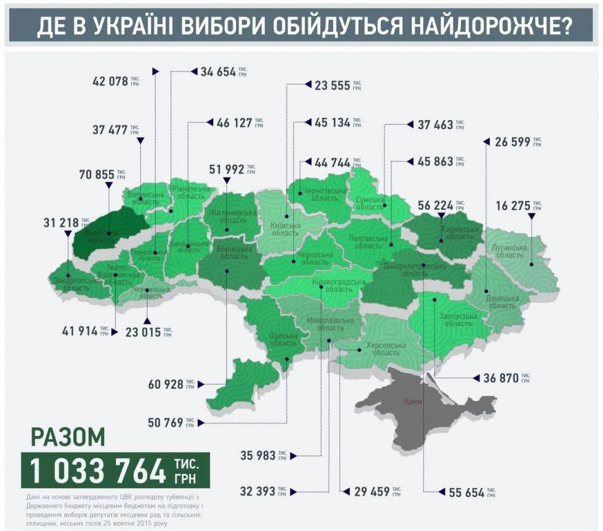 Сумщина получит на проведение выборов  из бюджета 37463 тысяч гривен (Инфографика), фото-1