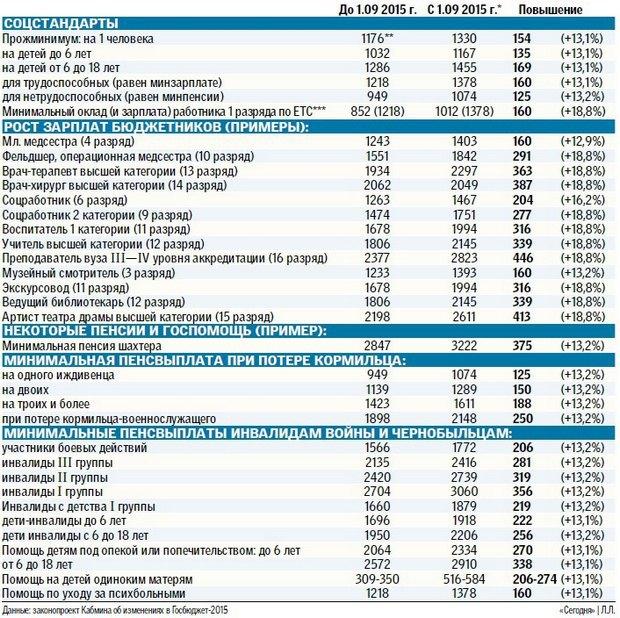 Верховная Рада повысила днепродзержинцам зарплату, пенсию и соцстандарты (фото) - фото 1