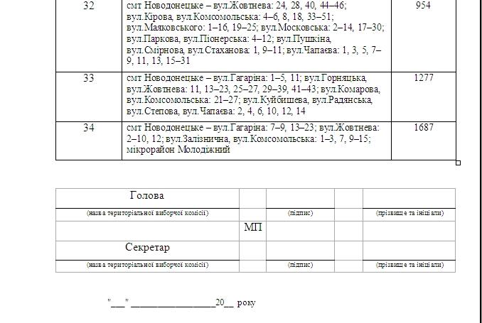 Образованы следущие территориальные избирательные округи г.Доброполья (фото) - фото 6