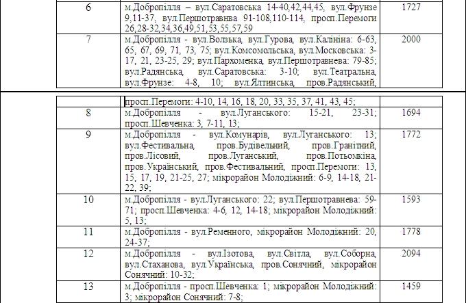 Образованы следущие территориальные избирательные округи г.Доброполья (фото) - фото 2
