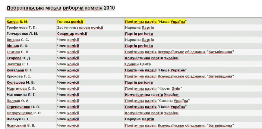 Партии меняются, люди остаются те же. Кто попал в избирательные комиссии Доброполья (фото) - фото 1