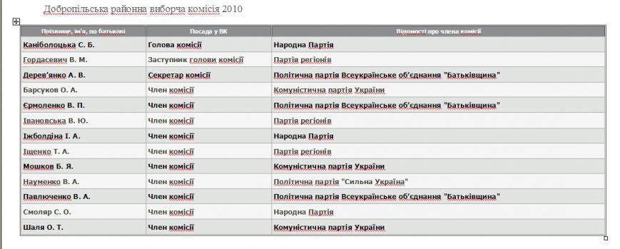 Кто попал в ТИК Доброполья: предварительный экспресс анализ (фото) - фото 1
