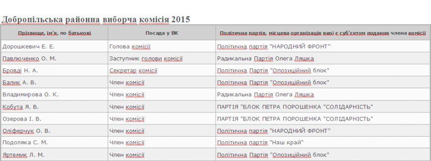 Кто попал в ТИК Доброполья: предварительный экспресс анализ (фото) - фото 2