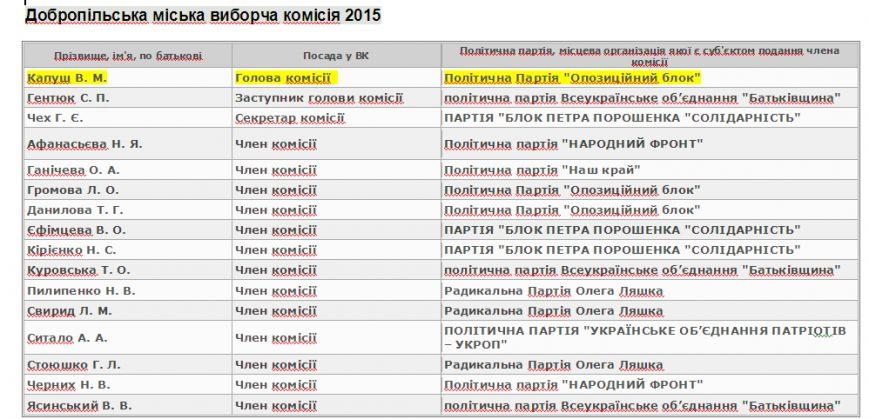 Партии меняются, люди остаются те же. Кто попал в избирательные комиссии Доброполья (фото) - фото 2