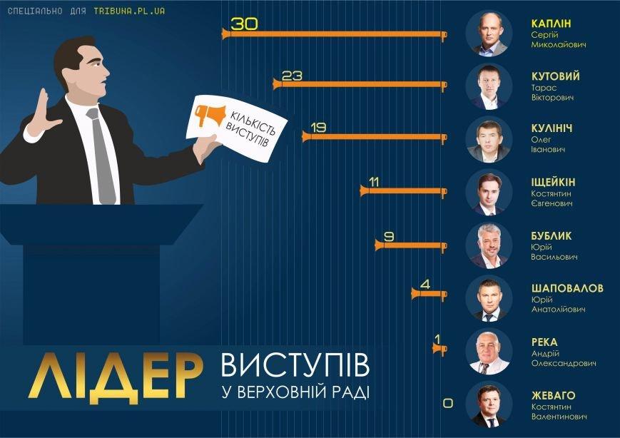 Хто став «топ-нардепом» з Полтавщини (фото) - фото 4