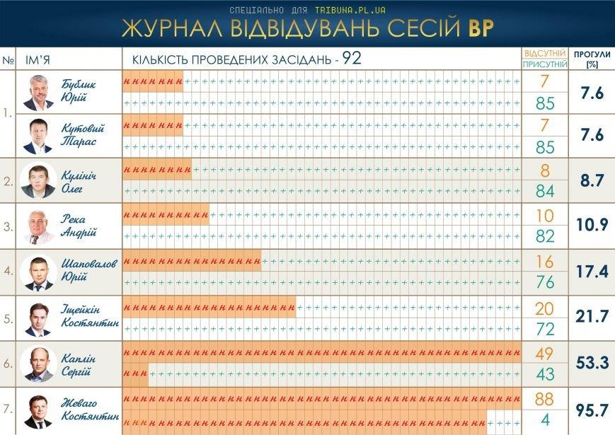 Хто став «топ-нардепом» з Полтавщини (фото) - фото 5