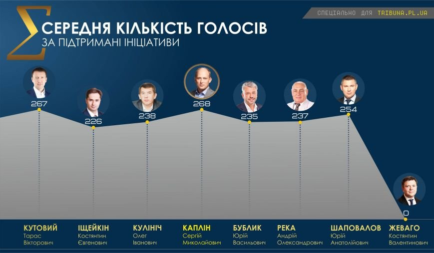 Хто став «топ-нардепом» з Полтавщини (фото) - фото 3